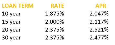 Image of Mortgage Rates