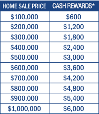 Chart with samples of cash rewards based on home sale price